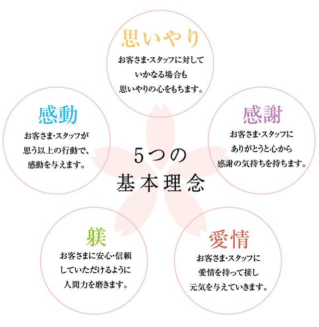 5つの理念